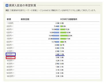 賃貸入居者の希望家賃のグラフ