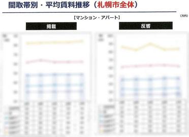 間取帯別・平均賃料推移表(札幌市全体)