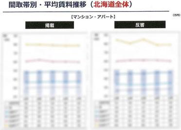 間取帯別・平均賃料推移表(北海道全体)