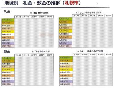地域別 礼金・敷金のゼロ率推移表(札幌市)