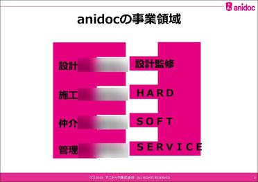 アニドックの事業領域