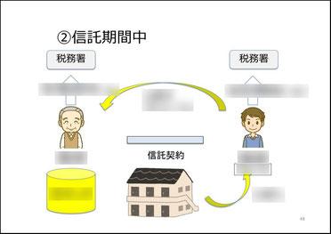 家族信託の信託期間中図解