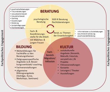 Die Fachbereiche des *sowieso*: Kultur, Beratung, Bildung mit ihren Untergliederungen im Überblick