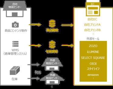 商品情報や在庫情報を外部モールへ連携する仕組みのイメージ
