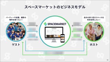 スペースマーケットのビジネスモデル