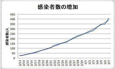 新型肺炎感染者数の増加曲線 厚労省発表数値より作成(参考)