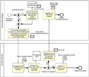 Dans cet exemple de logigramme processus, on montre les taches d'un processus de sécurité d'accès d'un site sensible.