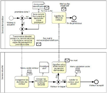 Dans cet exemple de processus métier, on indique les taches d'un processus de sécurité pour accéder à un site sensible.