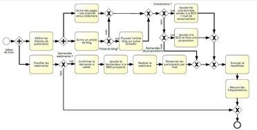 Exemple de logigramme processu web, qui n'indique pas les rôles. Dans cet exemple on ne sait pas qui est chargé d'accomplir quelle tâche.