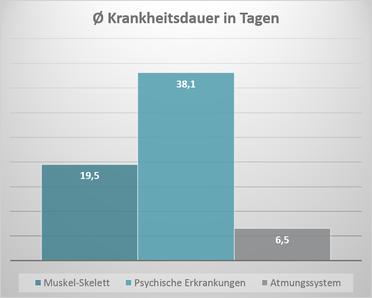 Statistik psychische Erkrankung