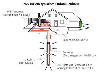 Bildquelle geothermie.ch