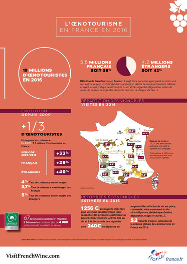Nouvelle infographie sur l'oenotourisme