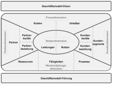 Zukunft und Geschäftsfeld-Erweiterung / Geschäftsmodell-Entwicklung - Strategieprojekt, Branche: Beauty & Bekleidung