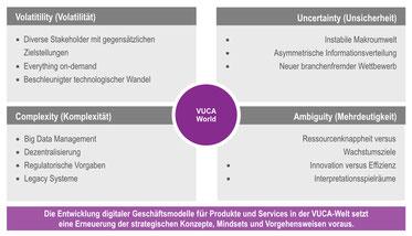 Zukunftskraft und Innovation Management - Strategie- und Umsetzungsprojekt, Branche: Finanzdienstleistung