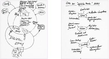 Entwicklung digitale Marke - Strategie- und Umsetzungsprojekt, Branche: Kosmetik