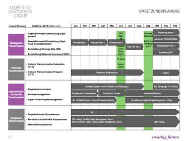 Innovation und Ideation in der Produktion – Umsetzungsprojekt, Branche: Automotive