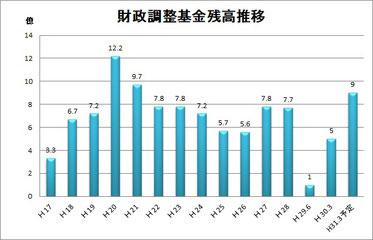 2017年6月に1億円まで減少したが、年度末に9億円に回復予定