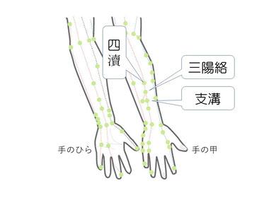 腱鞘炎に対策に効くツボ