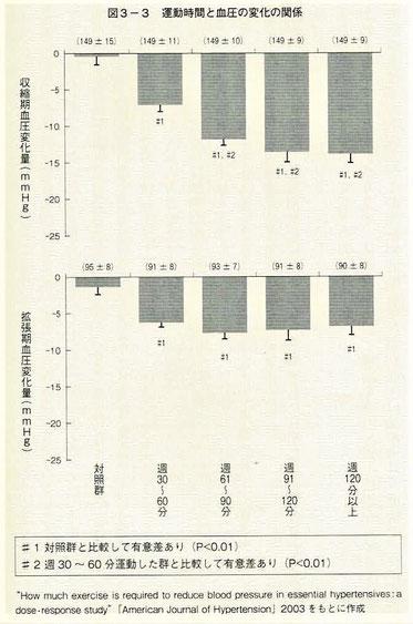 運動時間と血圧の変化の関係