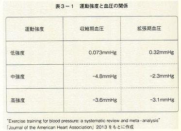 運動強度と血圧の関係