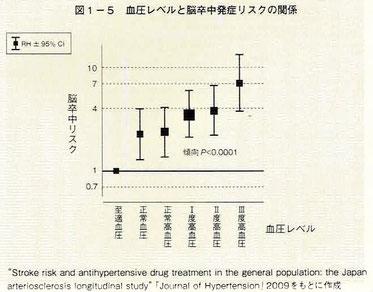 血圧レベルと脳卒中発症リスクの関係