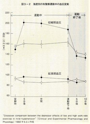 強度別の有酸素運動中の血圧変動