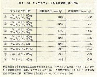 エックスフォージ配合剤の血圧降下作用