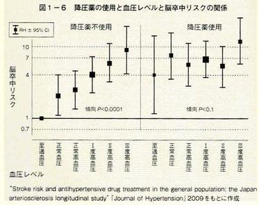 降圧薬の使用と血圧レベルと脳卒中リスクの関係