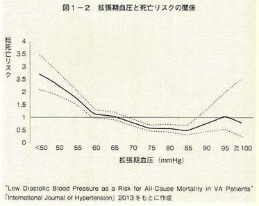 拡張期血圧と死亡リスクの関係