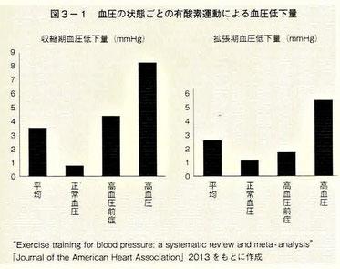 血圧の状態ごとの有酸素運動による血圧低下量
