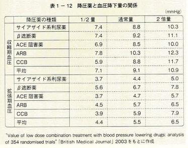 降圧薬と血圧降下量の関係