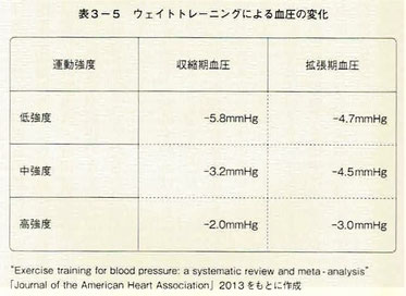 ウェイトトレーニングによる血圧の変化