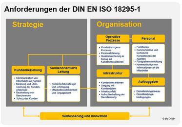 Diese Aspekte der DIN EN ISO 18295 werden beim Audit betrachtet.
