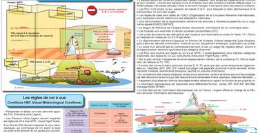 Les planches pédagogiques pour passer les brevets de parapente