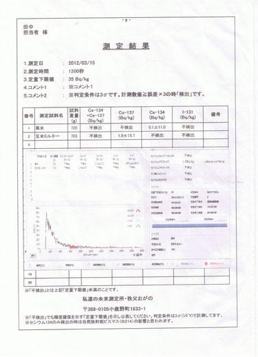 H23年度ミルキィークィーンの測定結果