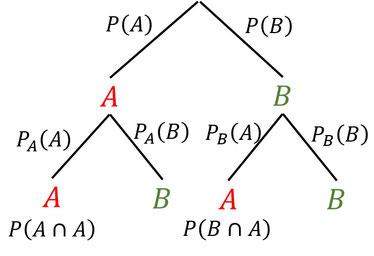 Baumdiagramm mit übersiecht welche Wahrscheinlichkeiten an welchen Stellen stehen.