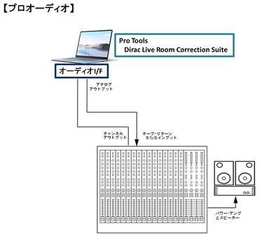 Dirac Live for Studio プロオーディオ 構成例