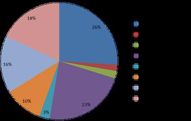 Baumarten-Zusammensetzung in Deutschland (BWI III 2012)