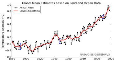 Jährliche Abweichung der globalen Temperatur vom Mittelwert 1951 - 1980. NASA