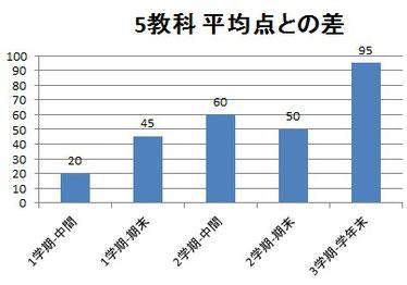 京橋・城東区蒲生の個別指導学習塾アチーブメント - テストの成績の見方(例2