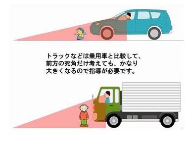 車の死角の違い
