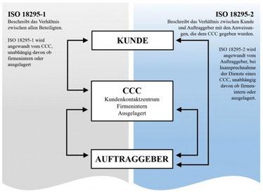 Die beiden Teile der DIN EN ISO 18295.                          Quelle: Norm