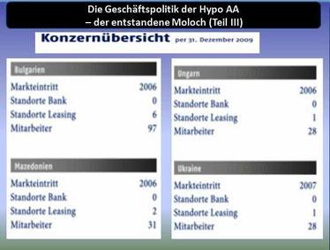 Tabelle 3: Konzern per Ende 2009