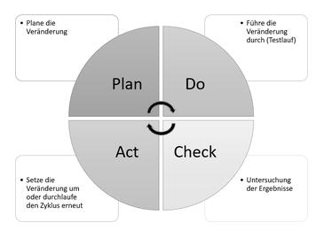 Logistikkantine PDCA-Zyklus