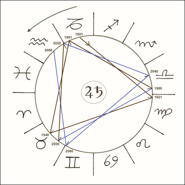 Zyklus der Großen Konjunktion von Jupiter und Saturn © Christine Keidel-Joura