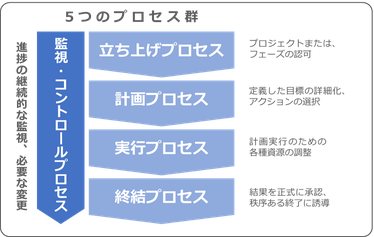 PDU取得シリーズeラーニング 6版要説 コース構成のイメージ