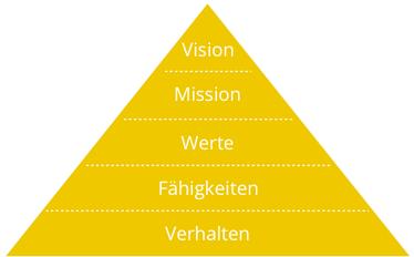 Grafik: Von der Vision zum Verhalten