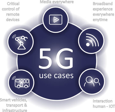 Text 5G use cases in a circle surrounded by 5 circles, clockwise from Top left, Critical control of remote device, Media Everywhere, Broadband experience everywhere anytime, Interaction human - IOT, Smart vehicles transport & infrastructure.