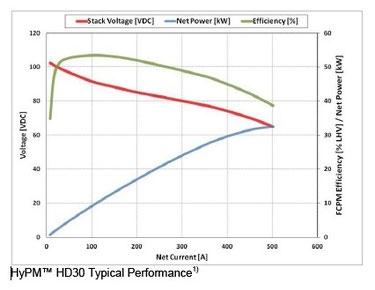 HYPM HD-30 Typical Performance