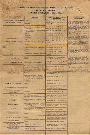 1930-31 : Répartition en 14e Région des Écoles de Perfectionnement des officiers de réserve